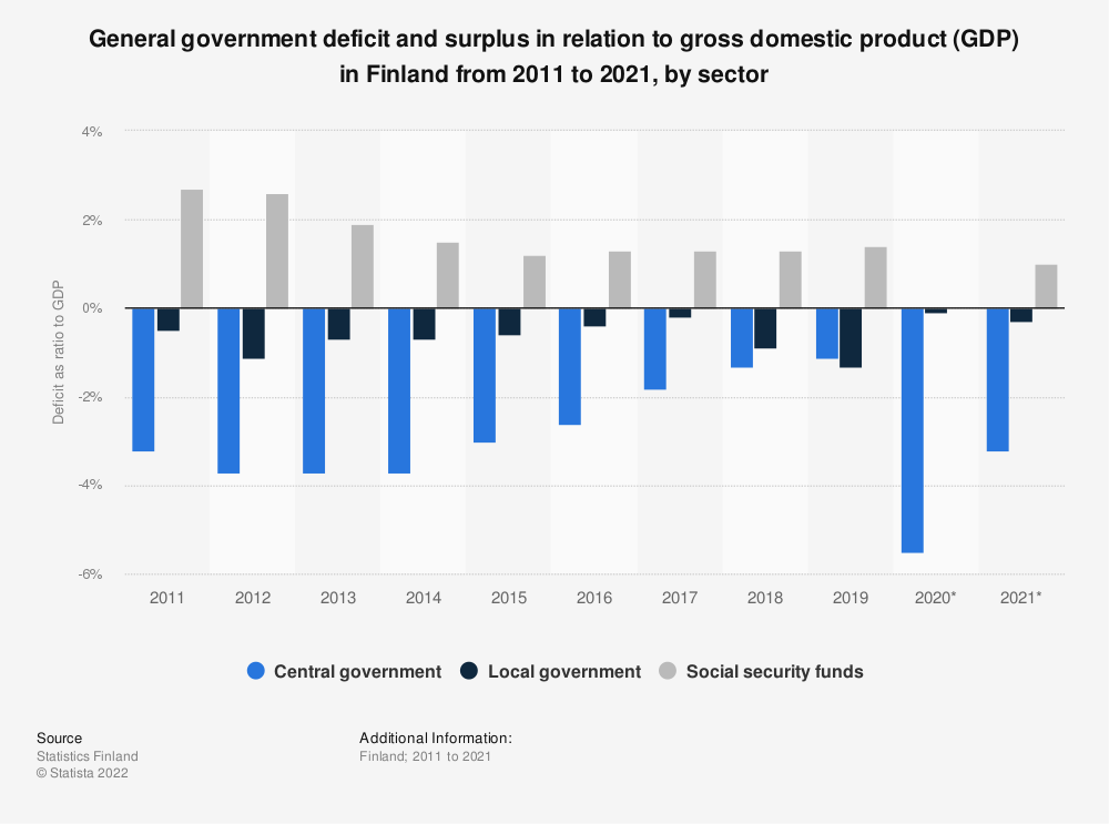 Statistic: Annual ratio of general government deficit relative to gross domestic product (GDP) in Finland from 2007 to 2017, by sector | Statista