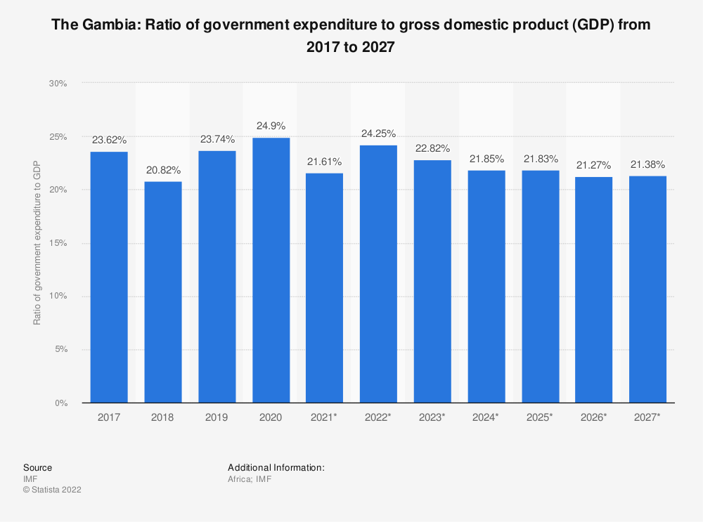 Statistic: The Gambia: Ratio of government expenditure to gross domestic product (GDP) from 2014 to 2024 | Statista