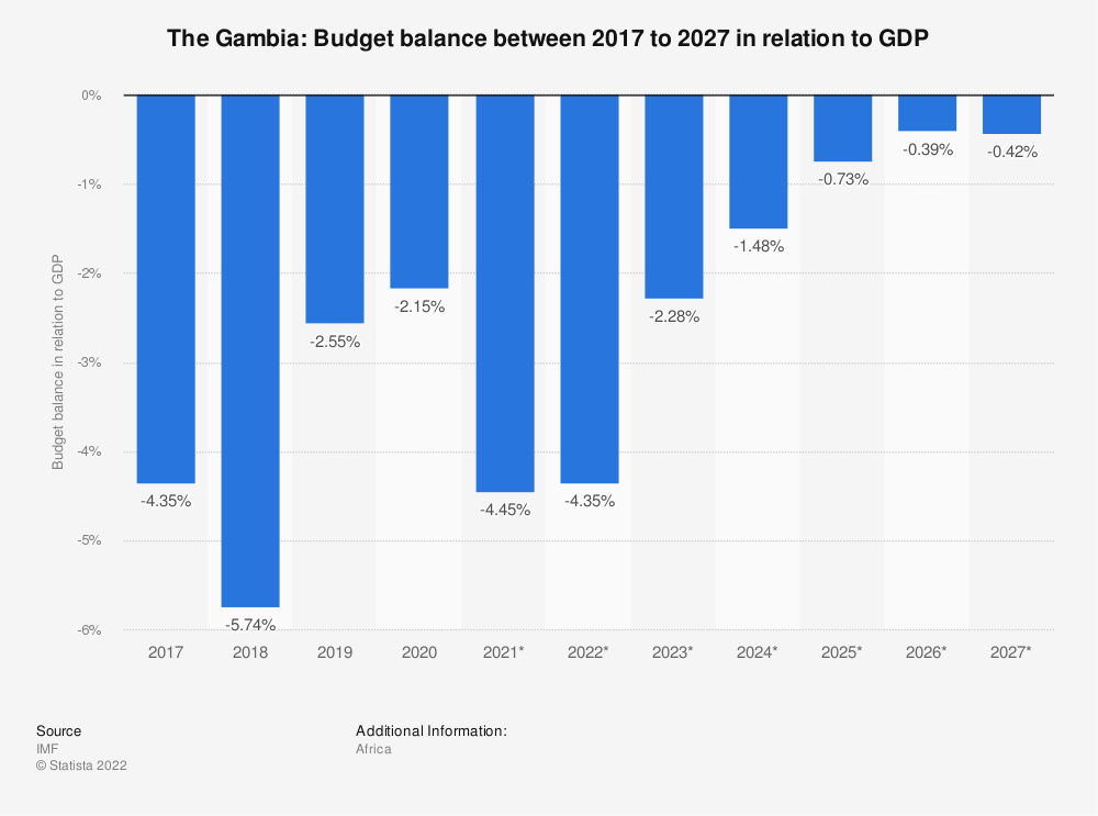 Statistic: The Gambia: Budget balance between 2014 to 2024 in relation to GDP | Statista