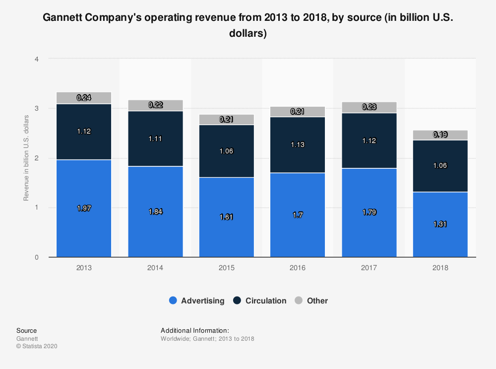 Statistic: Gannett Company's operating revenue from 2013 to 2018, by source (in billion U.S. dollars) | Statista