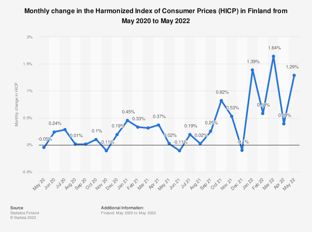 Statistic: Change in the Harmonised Index of Consumer Prices (HICP) in Finland from January 2019 to July 2020 | Statista