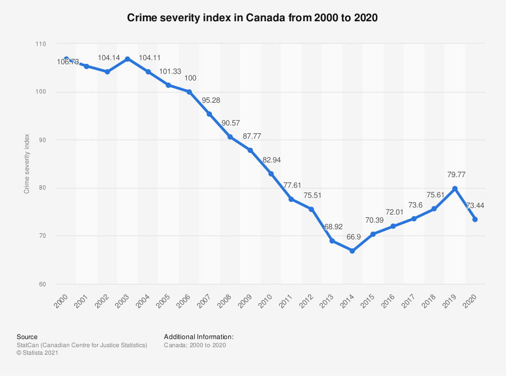 Statistic: Crime severity index in Canada from 2000 to 2018 | Statista
