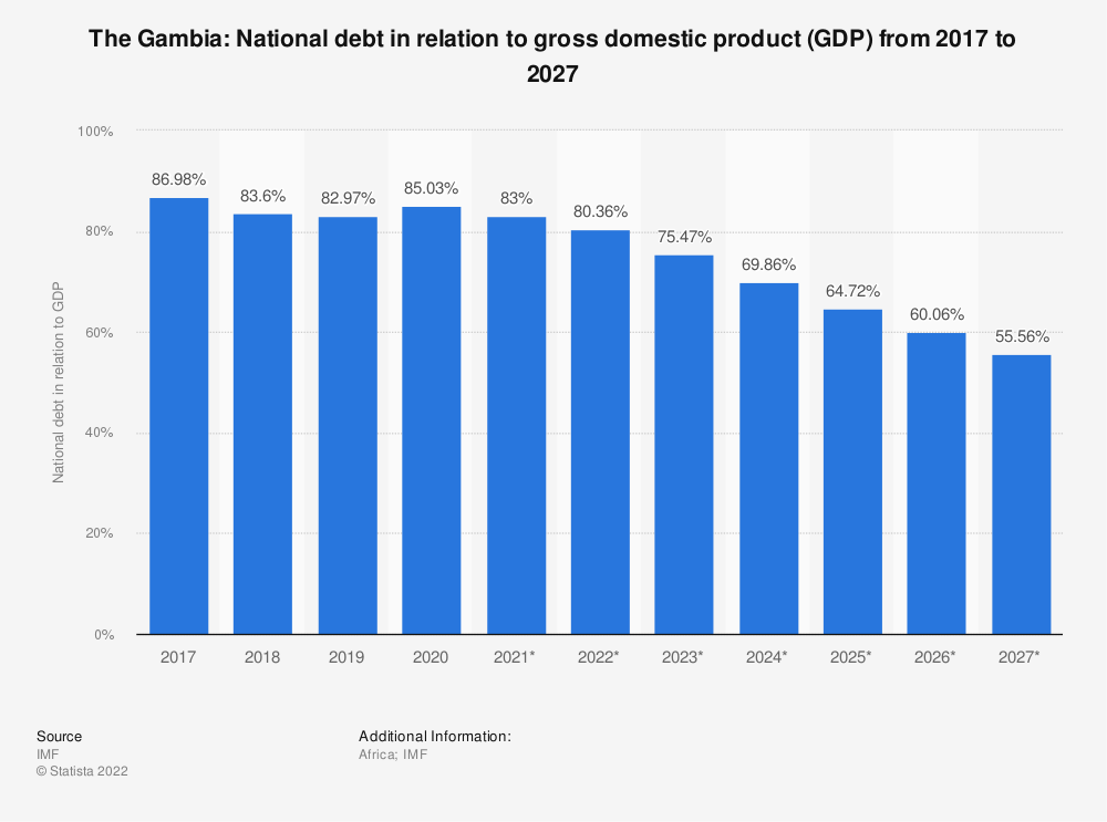 Statistic: The Gambia: National debt in relation to gross domestic product (GDP) from 2014 to 2024 | Statista