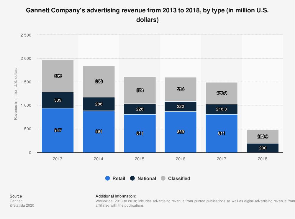 Statistic: Gannett Company's advertising revenue from 2013 to 2018, by type (in million U.S. dollars) | Statista