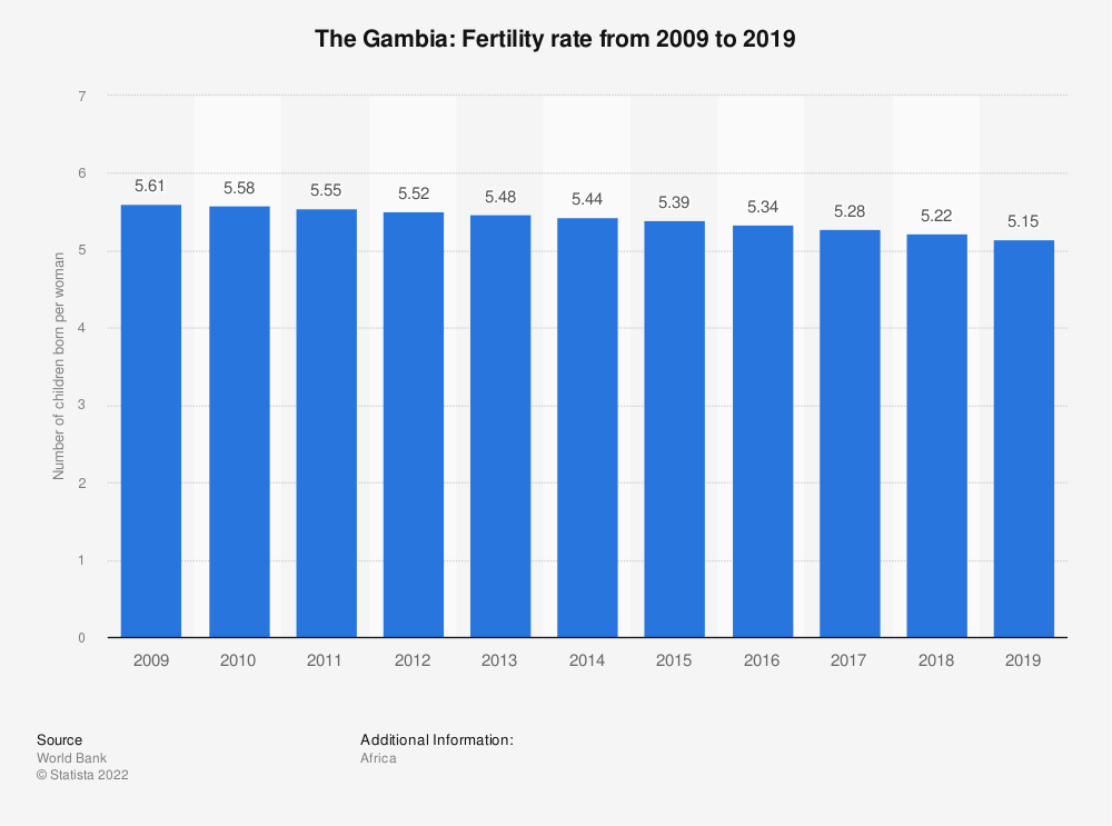 Statistic: Gambia: Fertility rate from 2007 to 2017 | Statista