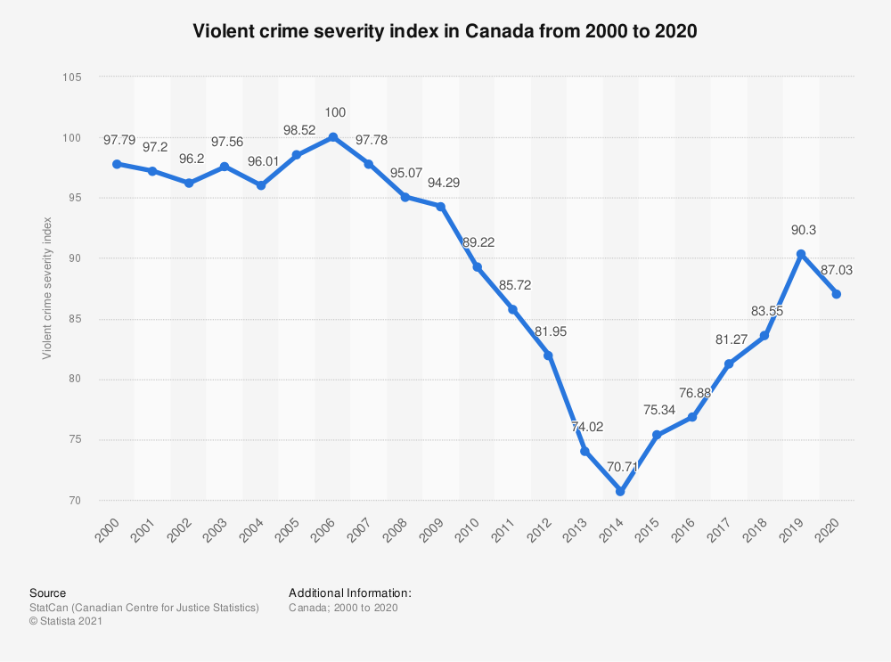 Statistic: Violent crime severity index in Canada from 2000 to 2018 | Statista