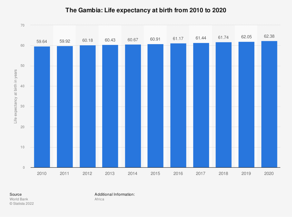 Statistic: The Gambia: Life expectancy at birth from 2007 to 2017 | Statista