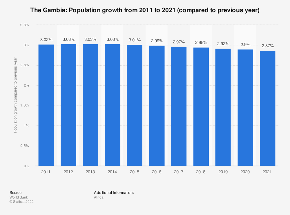 Statistic: The Gambia: Population growth from 2009 to 2019 (compared to previous year) | Statista