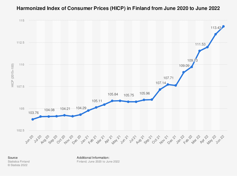 Statistic: Harmonized Index of Consumer Prices (HICP) in Finland from January 2019 to July 2020 | Statista