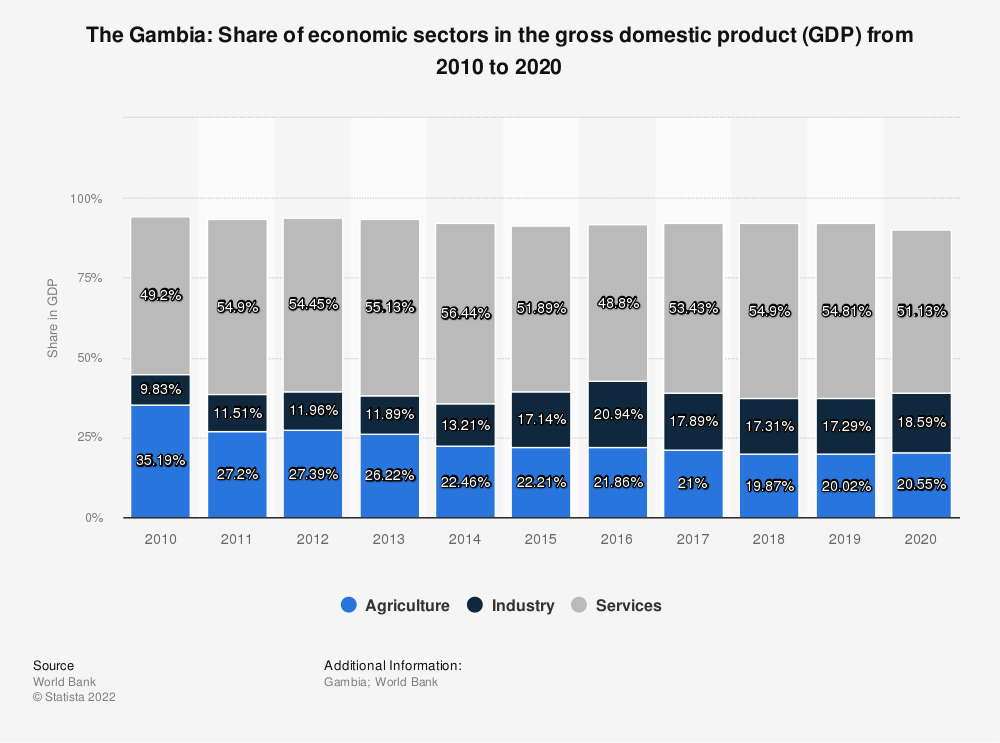 Statistic: The Gambia: Share of economic sectors in the gross domestic product (GDP) from 2009 to 2019 | Statista
