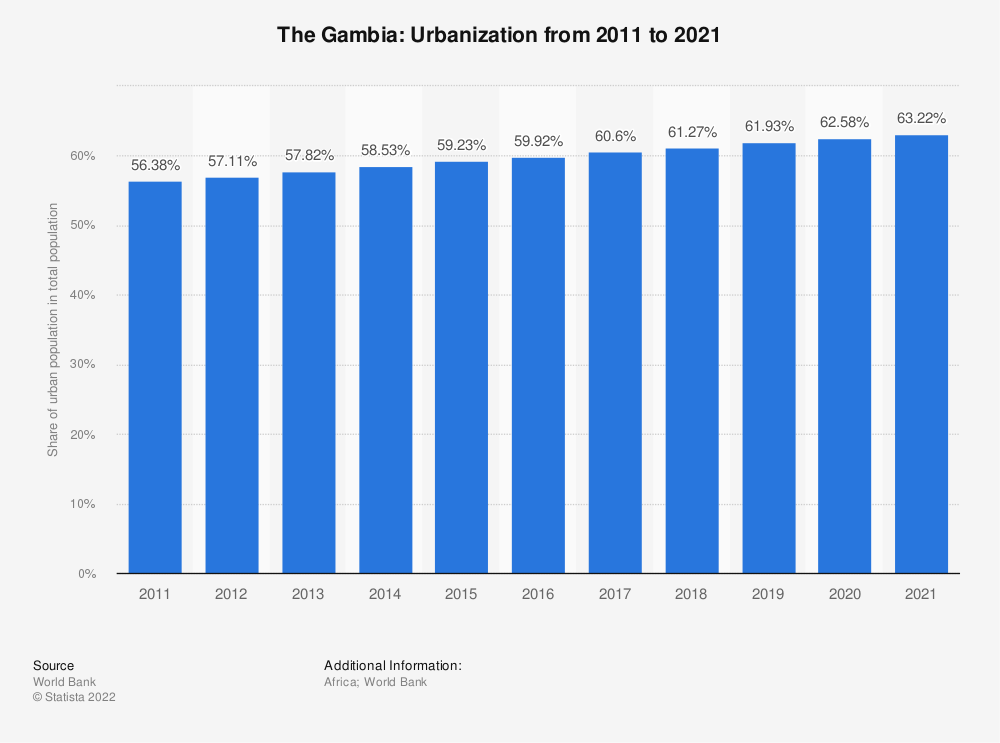 Statistic: The Gambia: Urbanization from 2008 to 2018 | Statista