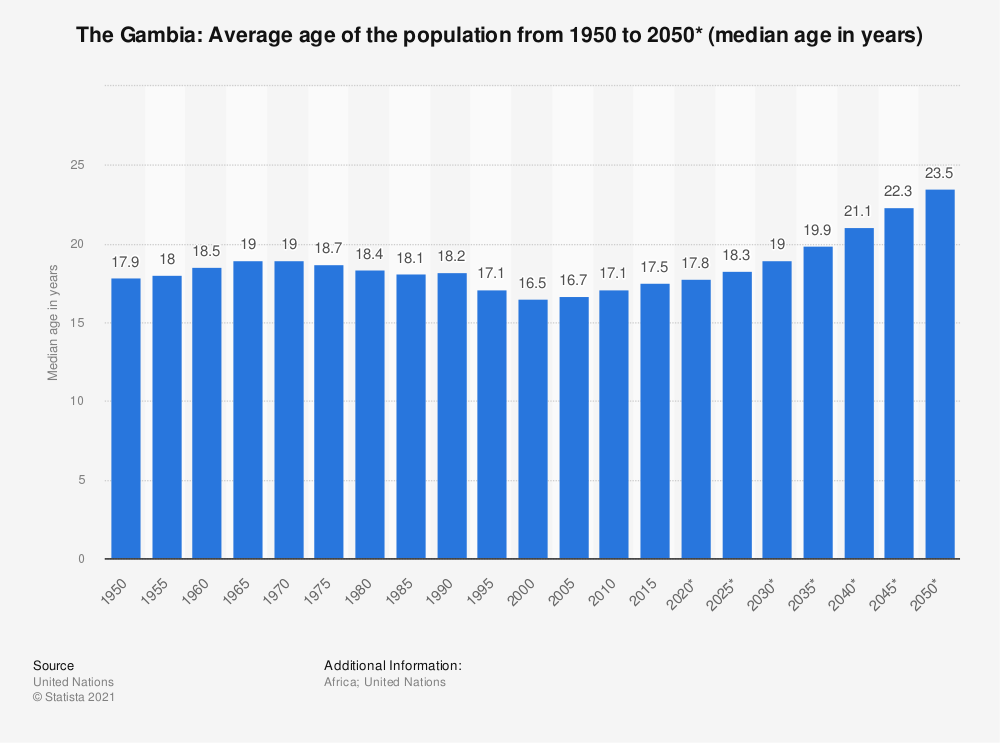 Statistic: Gambia: Average age of the population from 1950 to 2050* (median age in years) | Statista