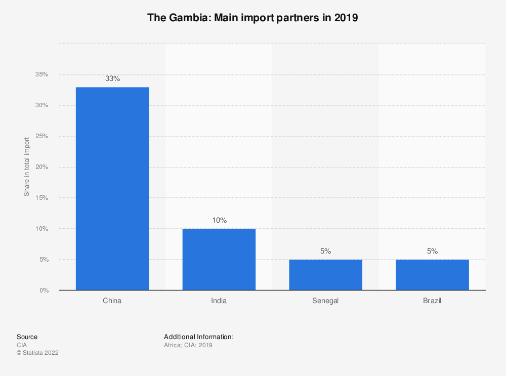 Statistic: The Gambia: Main import partners in 2017 | Statista