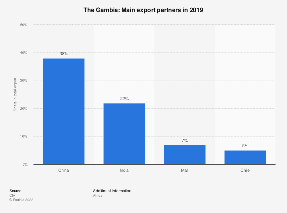 Statistic: The Gambia: Main export partners in 2017 | Statista