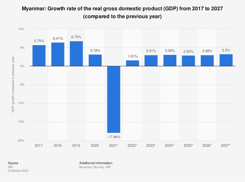 Statistic: Myanmar: Growth rate of the real gross domestic product (GDP) from 2014 to 2024 (compared to the previous year) | Statista