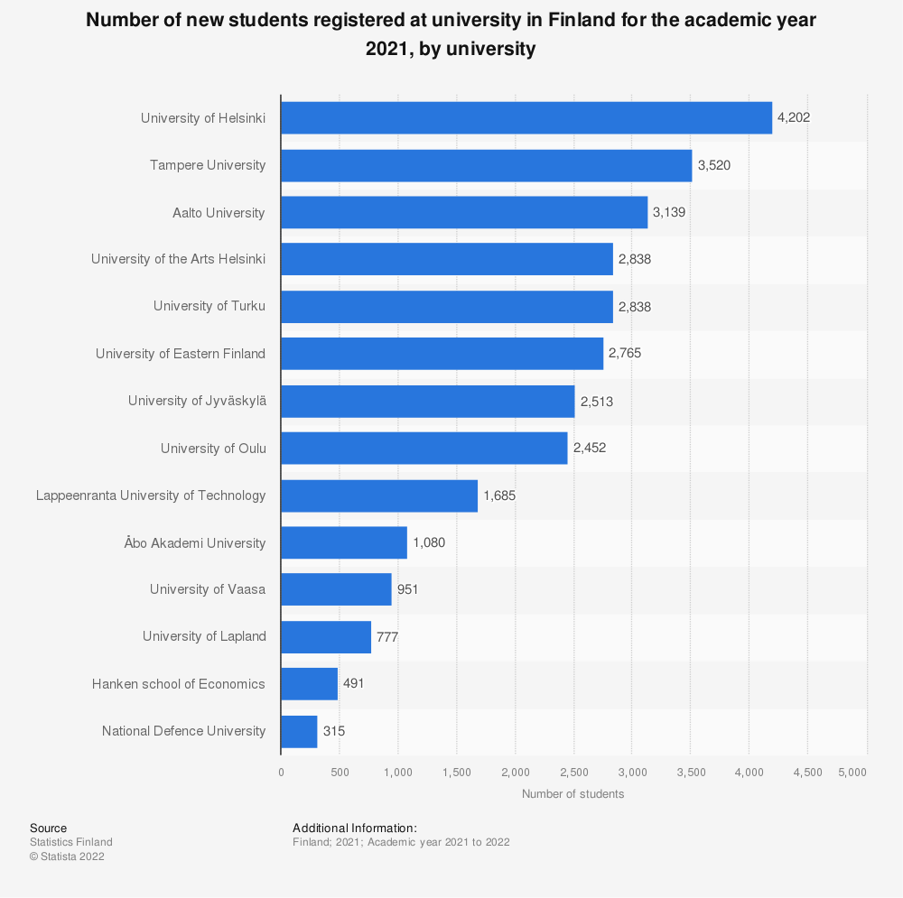 Statistic: Number of new students registered at university in Finland for the academic year 2019, by university | Statista