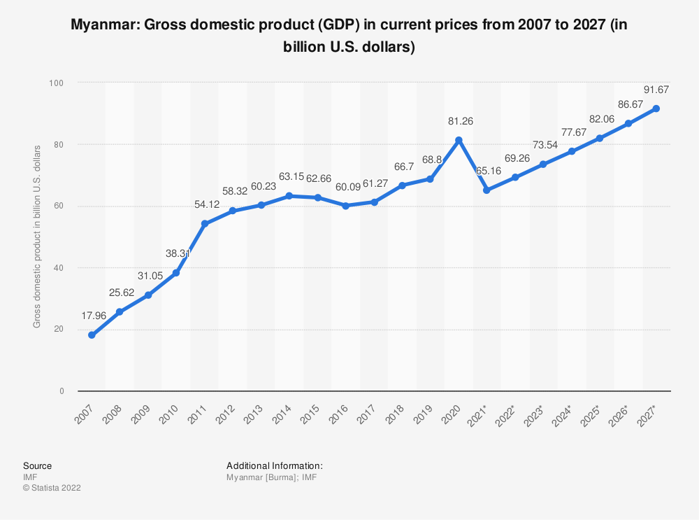 Statistic: Myanmar: Gross domestic product (GDP) in current prices from 2014 to 2024 (in billion U.S. dollars) | Statista