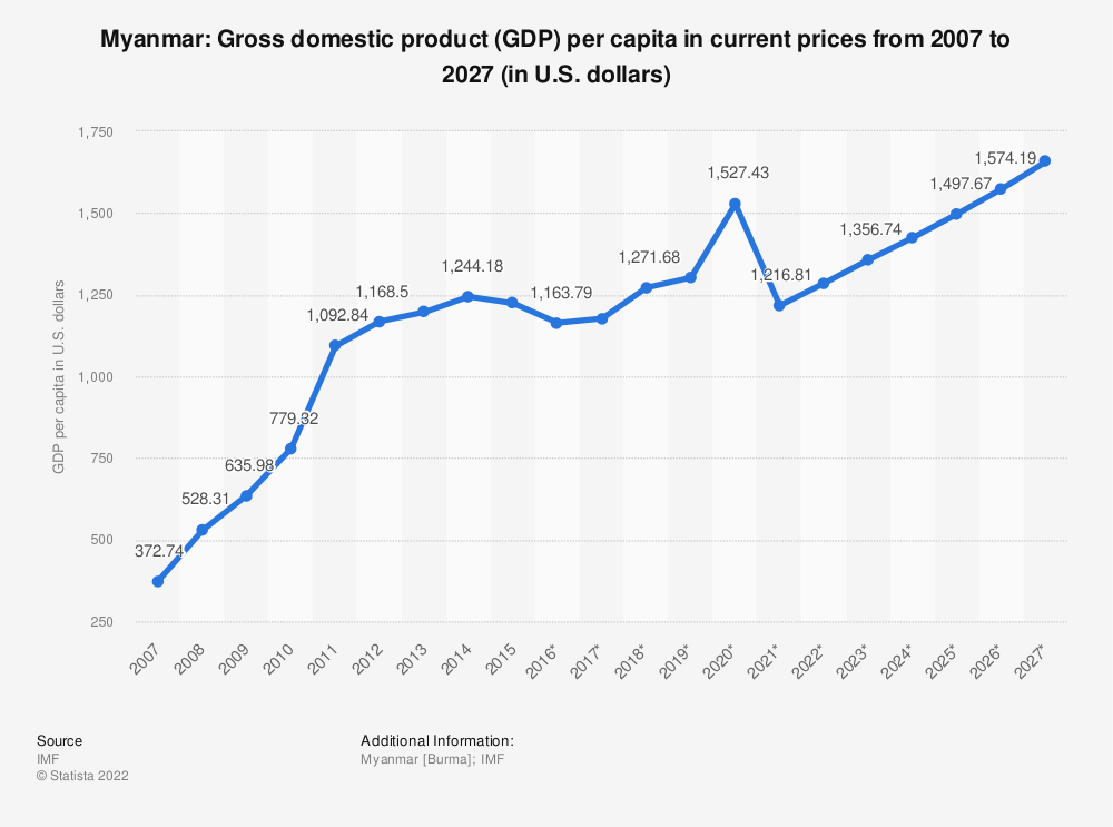Statistic: Myanmar: Gross domestic product (GDP) per capita in current prices from 2005 to 2025 (in U.S. dollars) | Statista