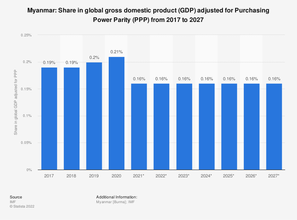 Statistic: Myanmar: Share in global gross domestic product (GDP) adjusted for Purchasing Power Parity (PPP) from 2014 to 2024 | Statista