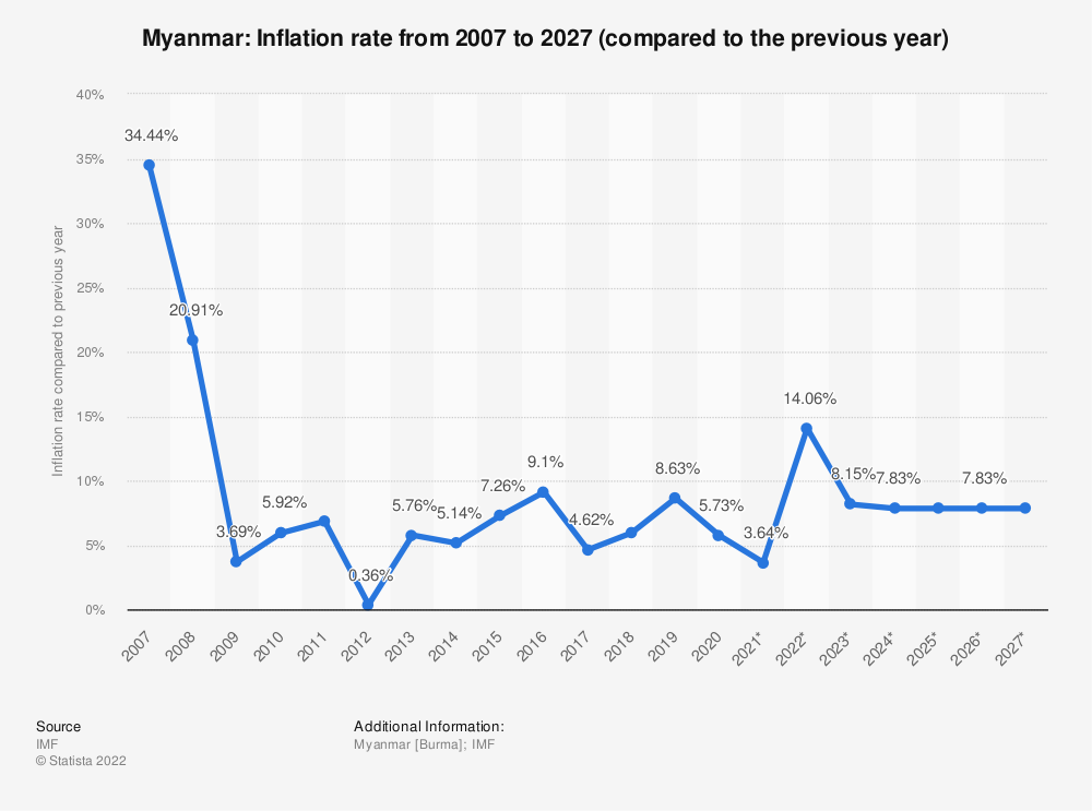 Statistic: Myanmar: Inflation rate from 2012 to 2022 (compared to the previous year) | Statista