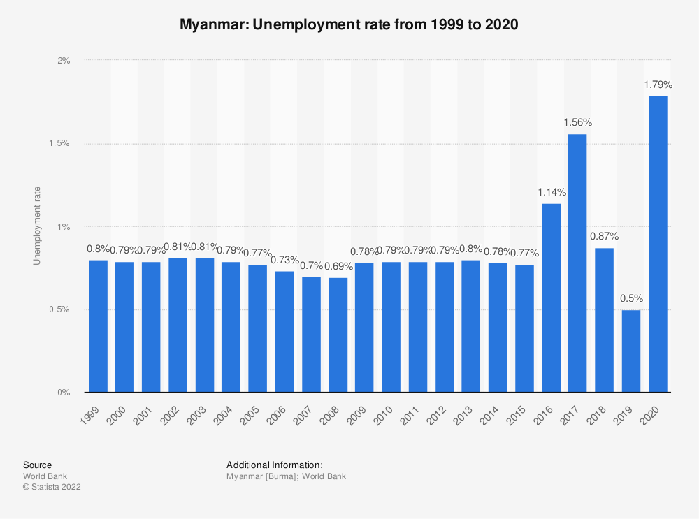 Statistic: Myanmar: Unemployment rate from 1999 to 2019 | Statista