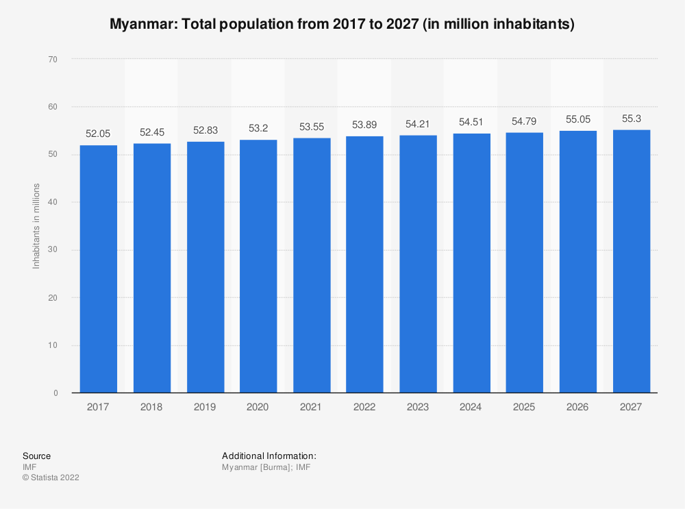 Statistic: Myanmar: Total population from 2014 to 2024 (in million inhabitants) | Statista