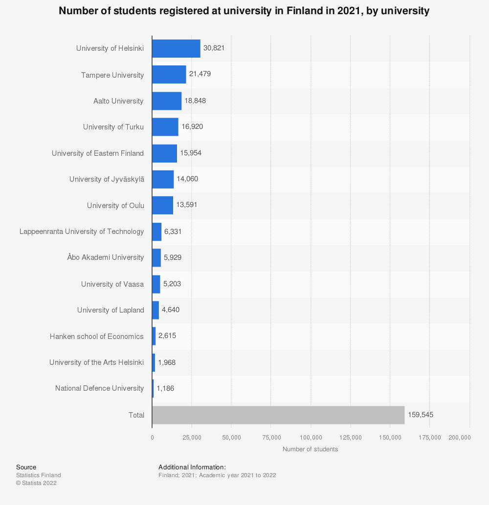 Statistic: Number of students registered at university in Finland in 2019, by university | Statista