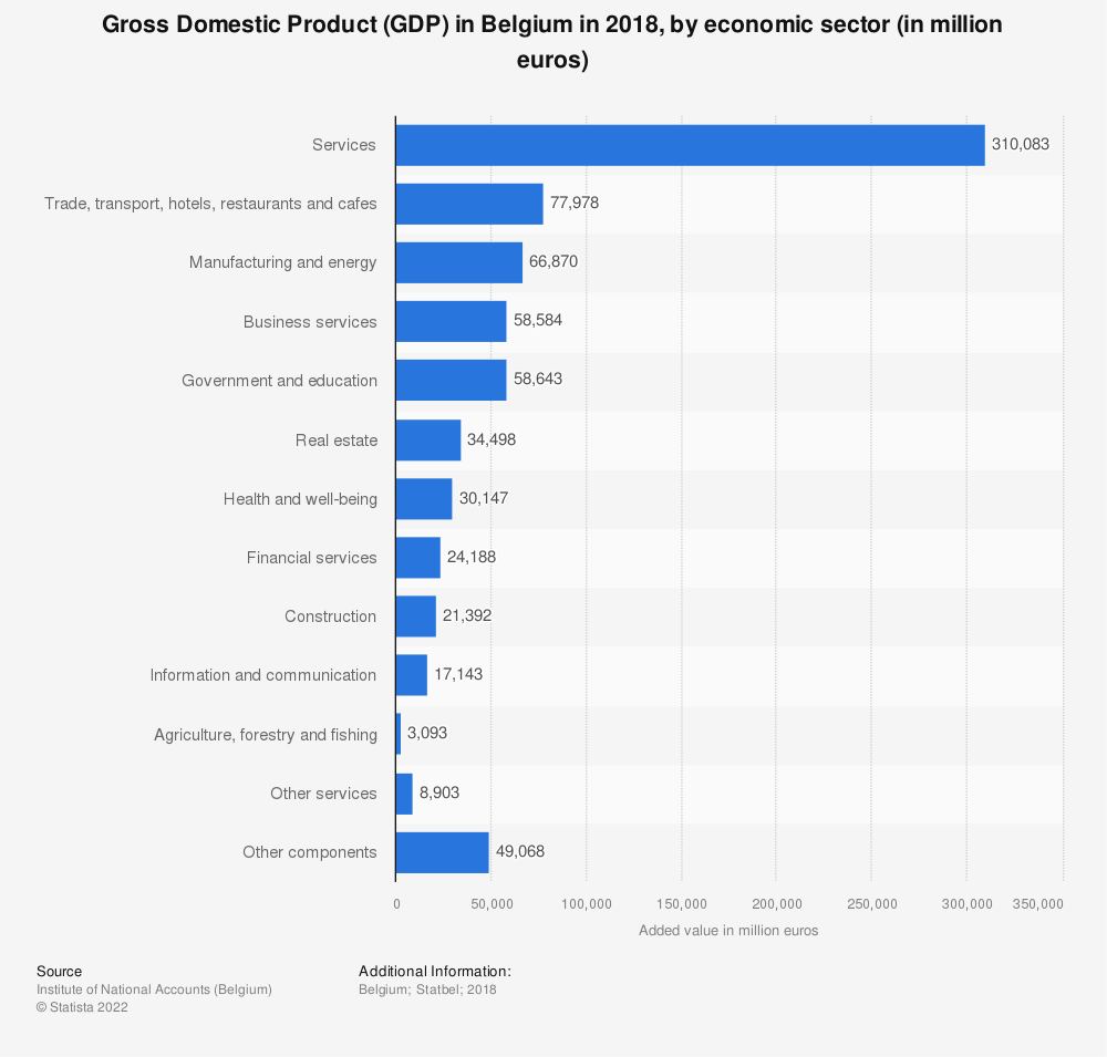 Statistic: Gross Domestic Product (GDP) in Belgium in 2018, by economic sector (in million euros) | Statista