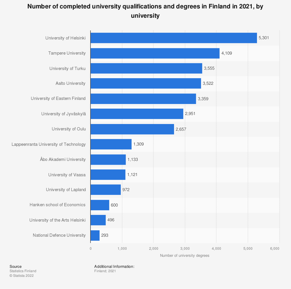 Statistic: Number of completed university qualifications and degrees in Finland for the academic year 2018, by university | Statista