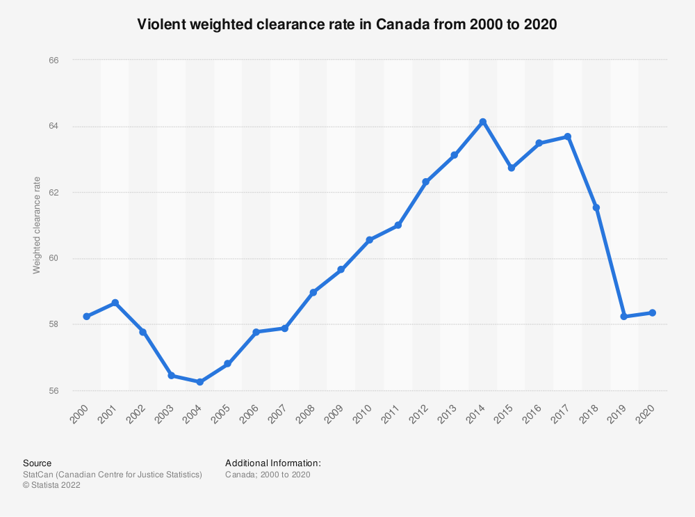 Statistic: Violent weighted clearance rate in Canada from 2000 to 2018 | Statista
