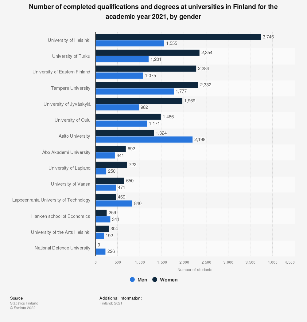 Statistic: Number of completed qualifications and degrees at universities in Finland for the academic year 2020, by gender   Statista