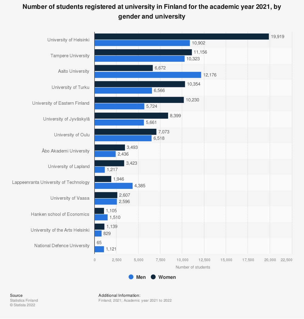 Statistic: Number of students registered at university in Finland for the academic year 2019, by gender and university | Statista