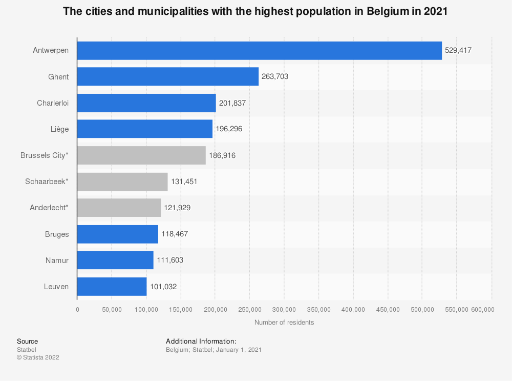 Statistic: The 10 cities and municipalities with the highest population in Belgium in 2017 | Statista