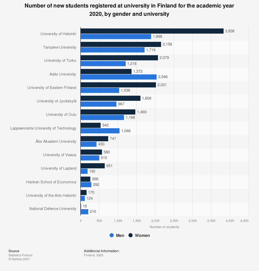 Statistic: Number of new students registered at university in Finland for the academic year 2017, by gender and university | Statista