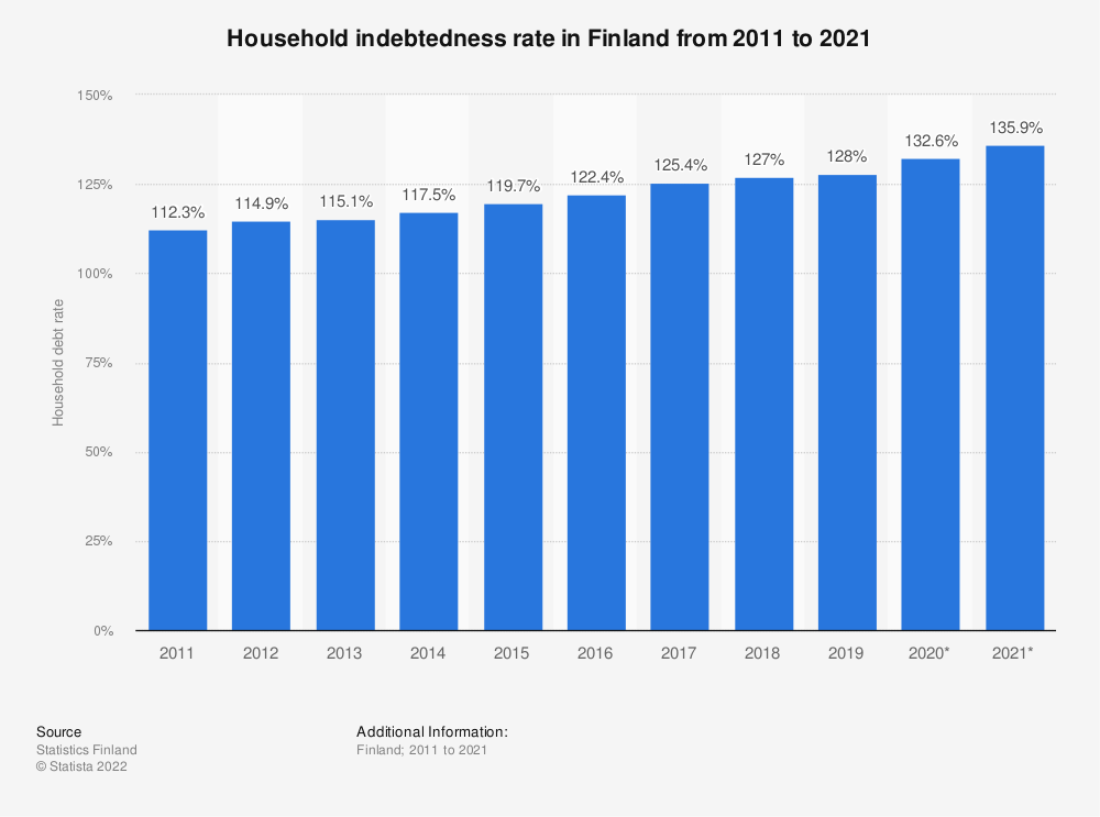 Statistic: Annual rate of household debt in Finland from 2007 to 2017 | Statista