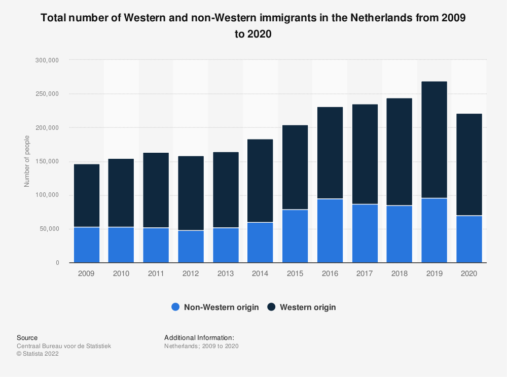 Statistic: Total number of Western and non-Western immigrants in the Netherlands from 2008 to 2018 | Statista