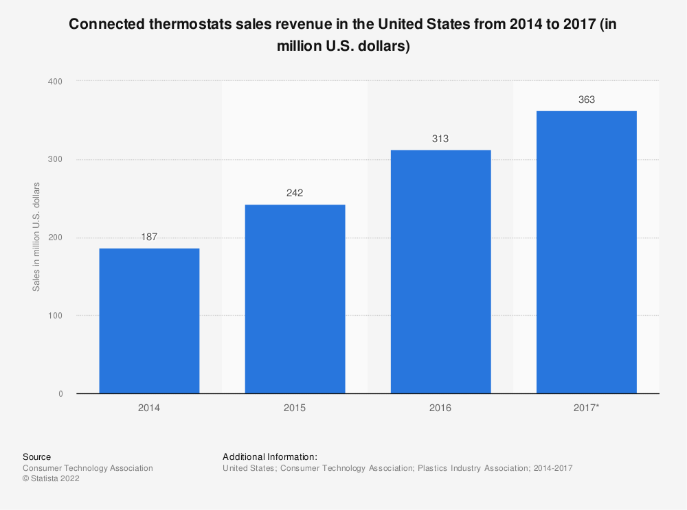 Statistic: Connected thermostats sales revenue in the United States from 2014 to 2017 (in million U.S. dollars) | Statista