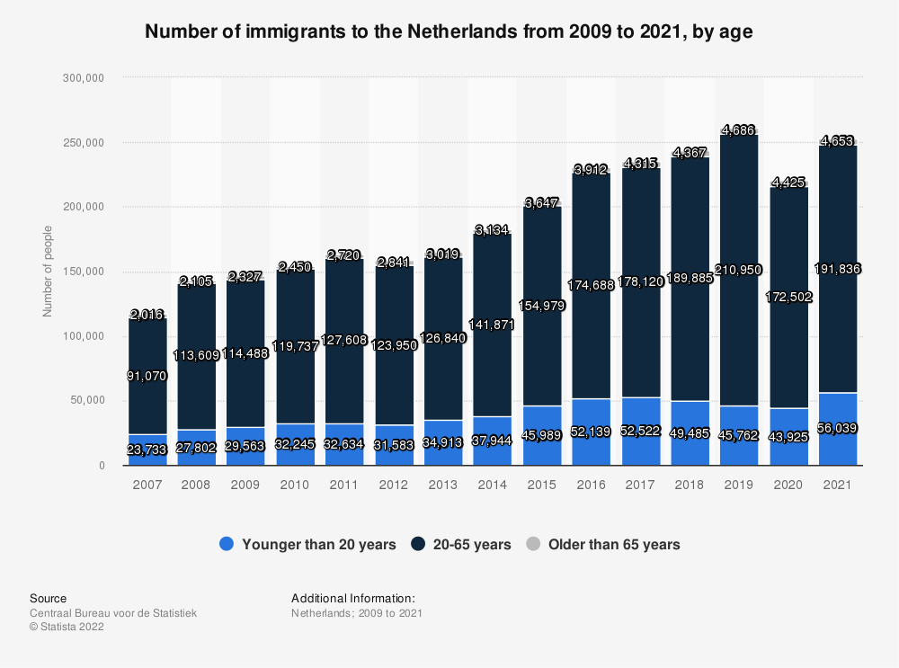 Statistic: Number of immigrants to the Netherlands from 2007 to 2017, by age | Statista
