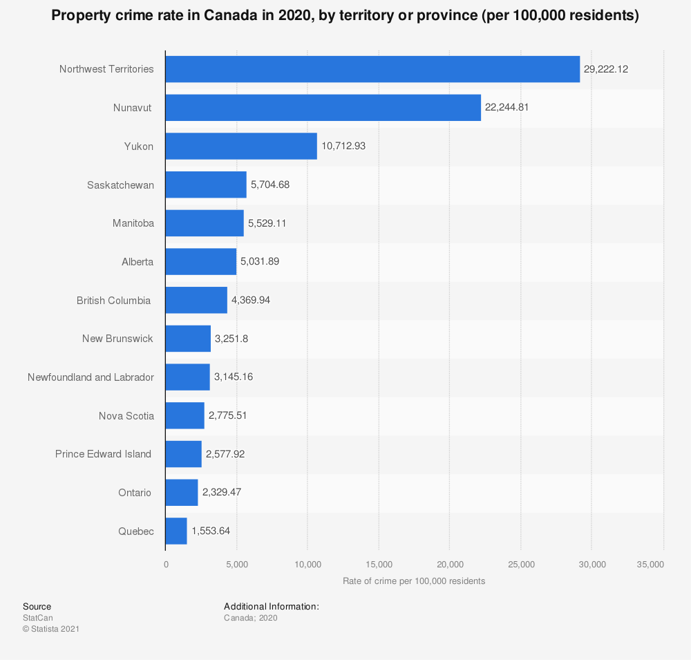 Statistic: Property crime rate in Canada in 2017, by territory or province | Statista