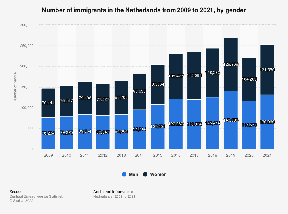 Statistic: Number of immigrants in the Netherlands from 2008 to 2018, by gender | Statista