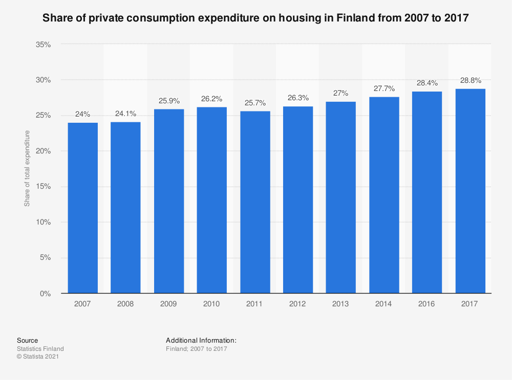 Statistic: Share of private consumption expenditure on housing in Finland from 2007 to 2017 | Statista