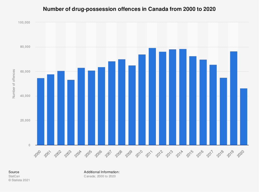 Statistic: Number of drug-possession offences in Canada from 2000 to 2018 | Statista
