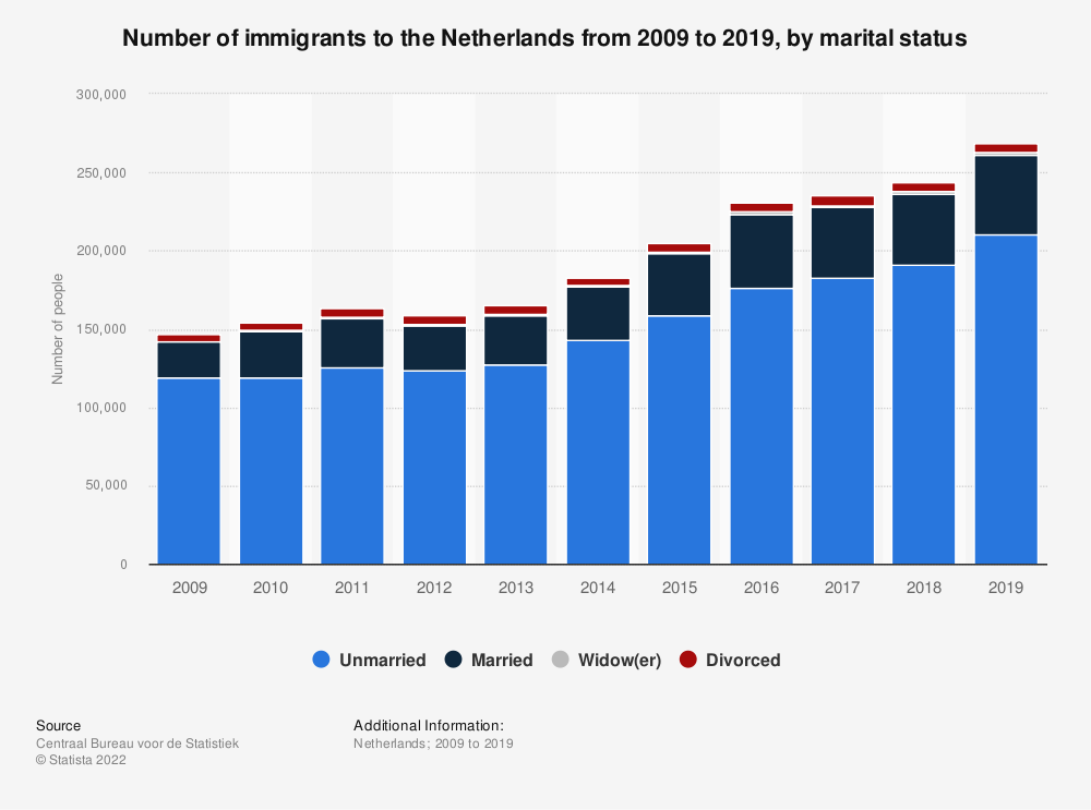 Statistic: Number of immigrants to the Netherlands from 2009 to 2019, by marital status | Statista