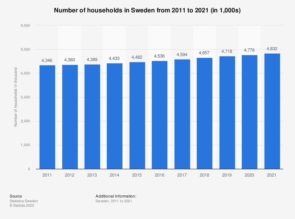 Statistic: Number of households in Sweden from 2011 to 2018   Statista