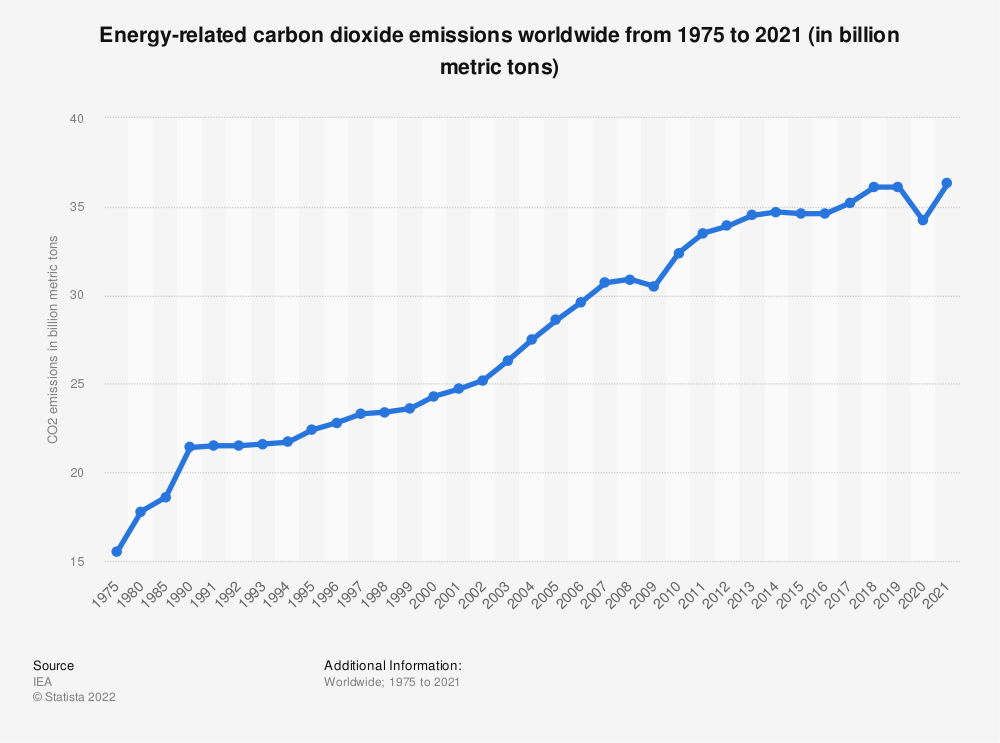 Statistic: Energy-related carbon dioxide emissions worldwide from 1975 to 2019 (in billion metric tons) | Statista