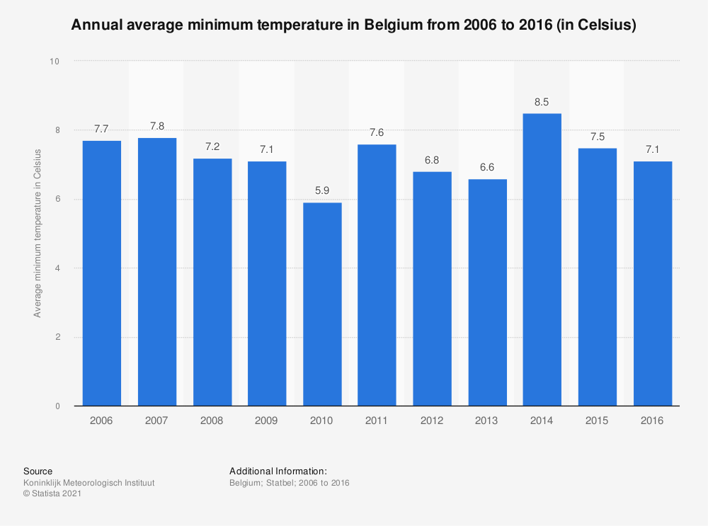 Statistic: Annual average minimum temperature in Belgium from 2006 to 2016 (in Celsius) | Statista