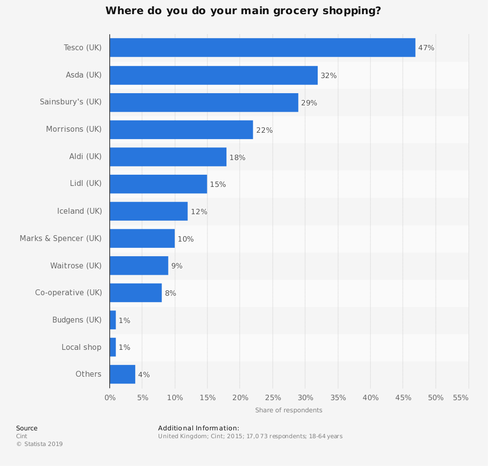 Statistic: Where do you do your main grocery shopping? | Statista