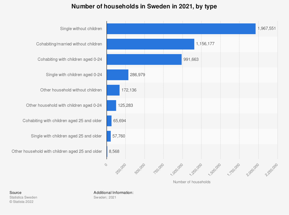 Statistic: Number of households in Sweden in 2017, by type | Statista