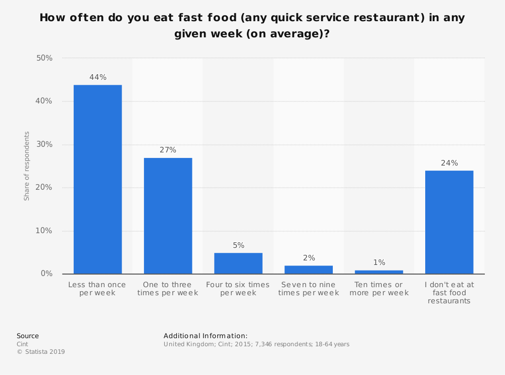 Statistic: How often do you eat fast food (any quick service restaurant) in any given week (on average)? | Statista