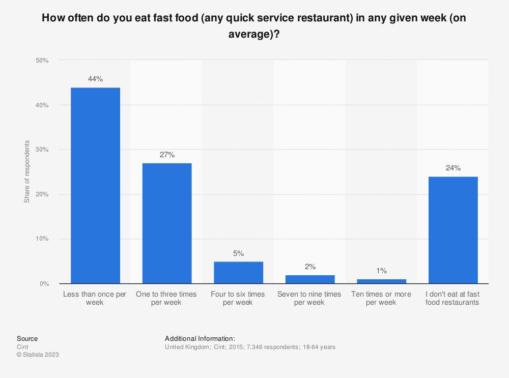 Fast Food Statistics Us
